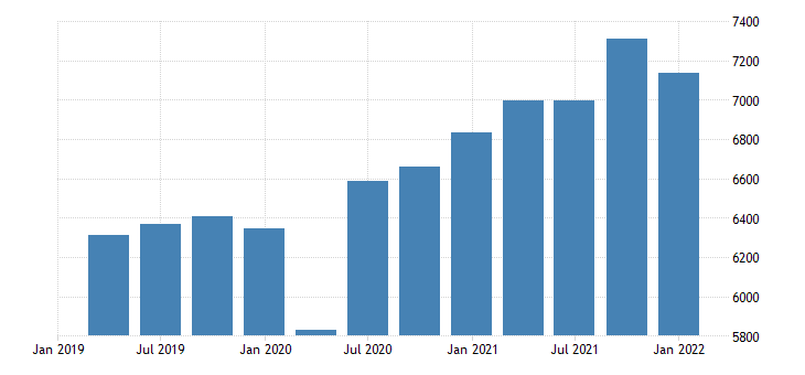 united states real gross domestic product goods bil of chn 2009 dollar saar fed data