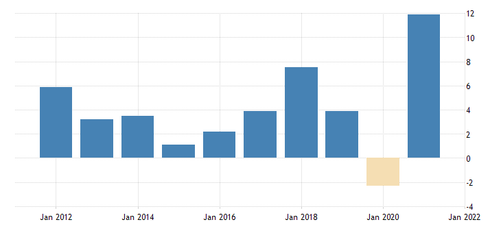 united states real gross domestic product goods durable goods fed data