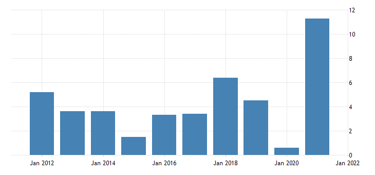 united states real gross domestic product goods durable goods final sales fed data