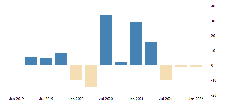 united states real gross domestic product goods durable goods final sales percent change from preceding period fed data