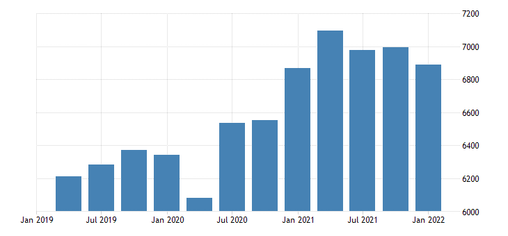 united states real gross domestic product goods final sales bil of chn 2009 dollar saar fed data