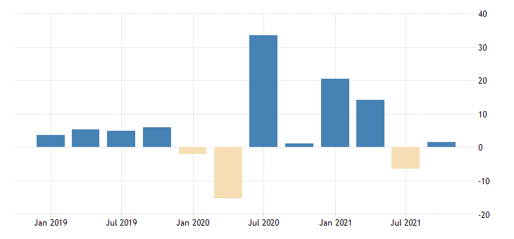 united states real gross domestic product goods final sales fed data