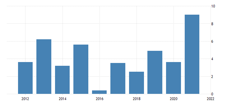united states real gross domestic product goods nondurable goods fed data