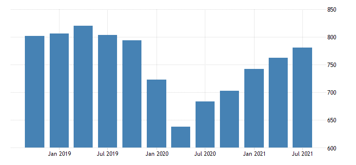 united states real gross domestic product income payments to the rest of the world bil of chn 2009 dollar fed data
