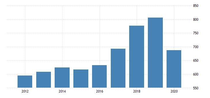 united states real gross domestic product income payments to the rest of the world fed data