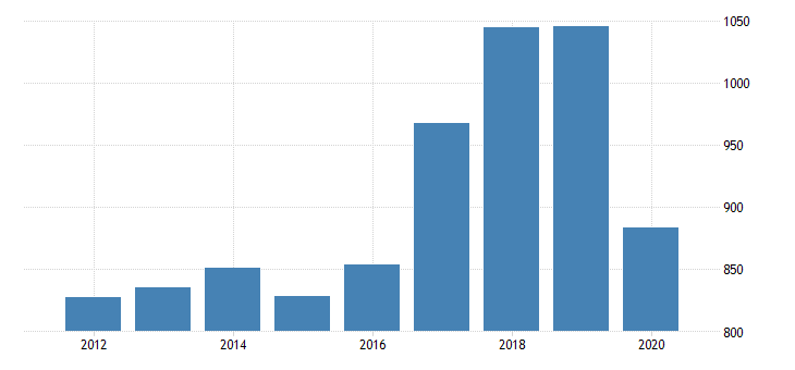 united states real gross domestic product income receipts from the rest of the world bil of chn 2009 dollar fed data