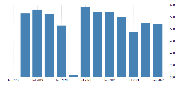 united states real gross domestic product motor vehicle output bil of chn 2009 dollar fed data