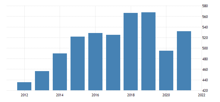 united states real gross domestic product motor vehicle output fed data