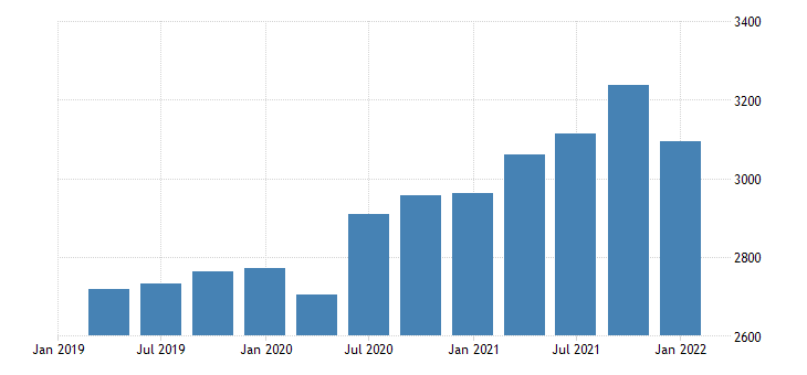 united states real gross domestic product nondurable goods bil of chn 2009 dollar fed data
