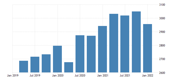 united states real gross domestic product nondurable goods final sales bil of chn 2009 dollar fed data