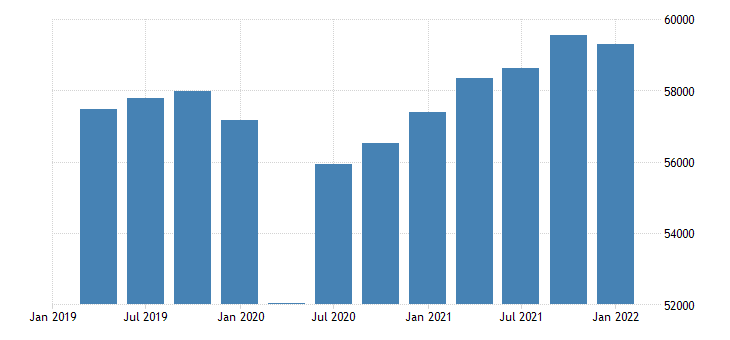 united states real gross domestic product per capita fed data