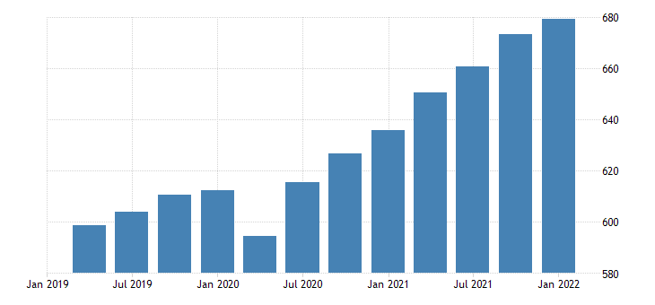 united states real gross domestic product research and development fed data