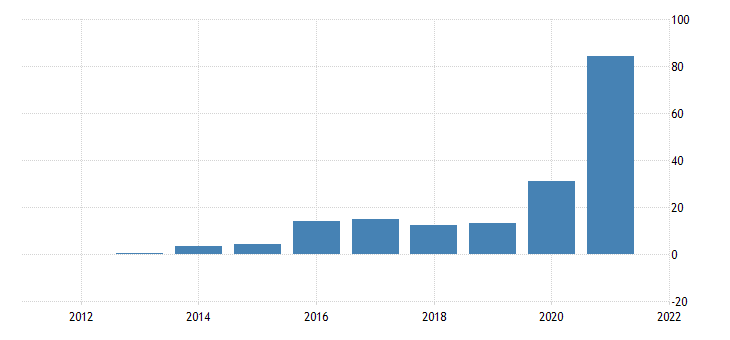 united states real gross domestic product residual bil of chn 2009 dollar nsa fed data