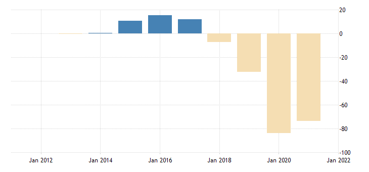 united states real gross domestic product residual bil of chn 2009 dollar nsa yearly fed data