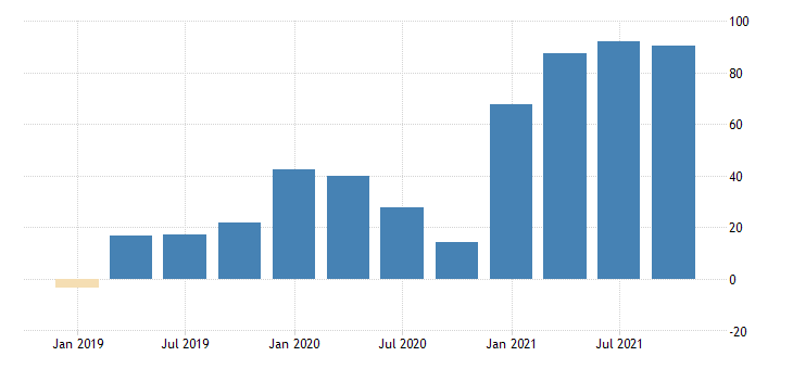 united states real gross domestic product residual bil of chn 2009 dollar saar fed data