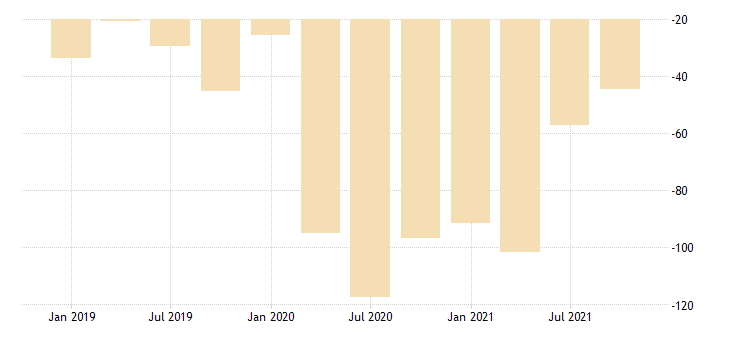 united states real gross domestic product residual fed data