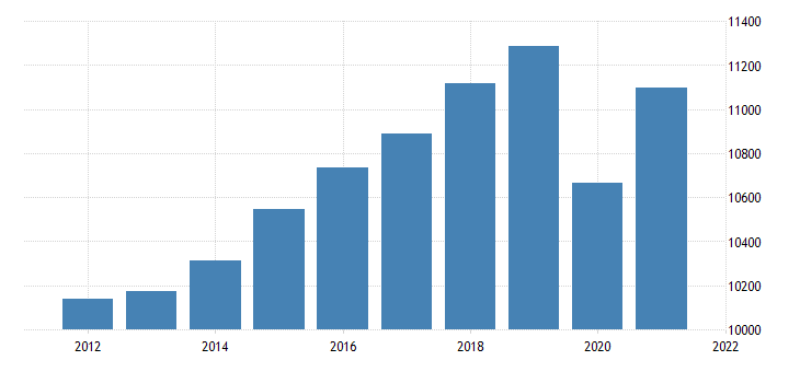 united states real gross domestic product services bil of chn 2009 dollar fed data