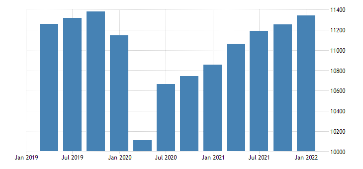 united states real gross domestic product services bil of chn 2009 dollar saar fed data