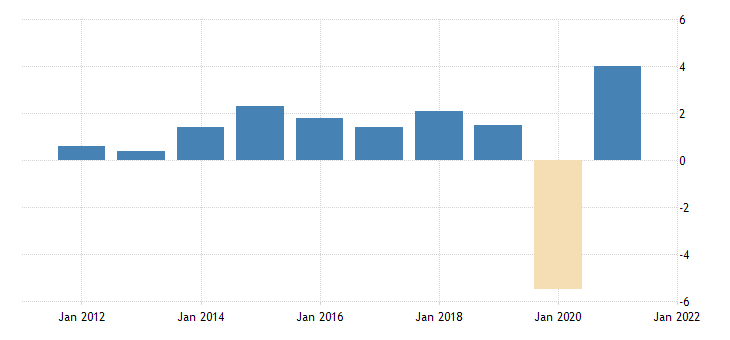 united states real gross domestic product services fed data