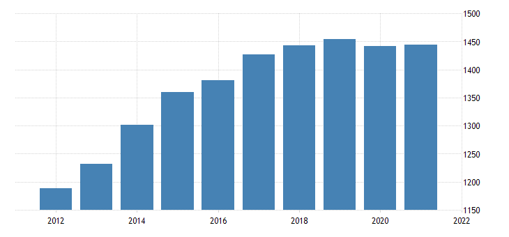 united states real gross domestic product structures bil of chn 2009 dollar fed data