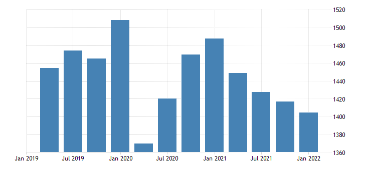 united states real gross domestic product structures bil of chn 2009 dollar saar fed data