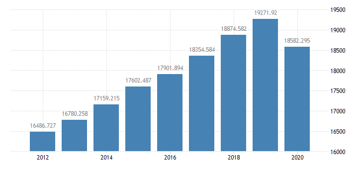 united states real gross national product bil of chained 2005 $ a na fed data