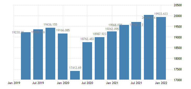 united states real gross national product bil of chained 2005 $ q saar fed data
