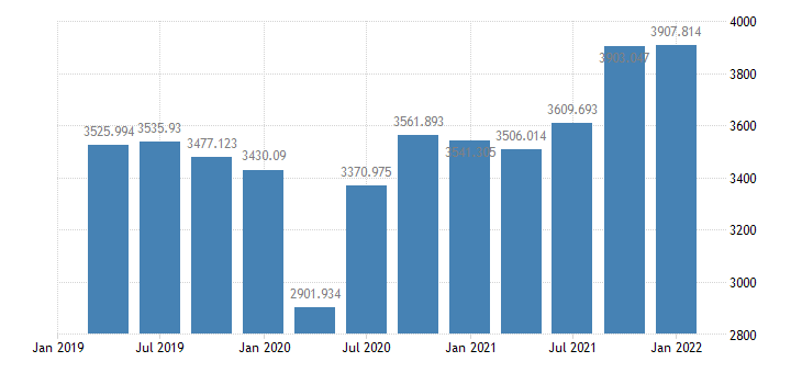 united states real gross private domestic investment 1 decimal bil of chained 2005 $ q saar fed data