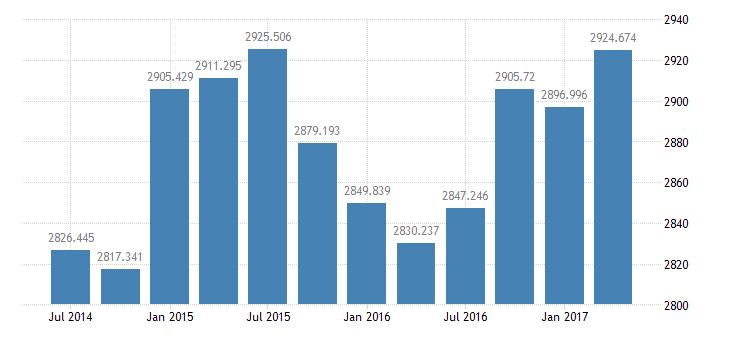 united states real gross private domestic investment 3 decimal bil of chained 2005 $ q saar fed data