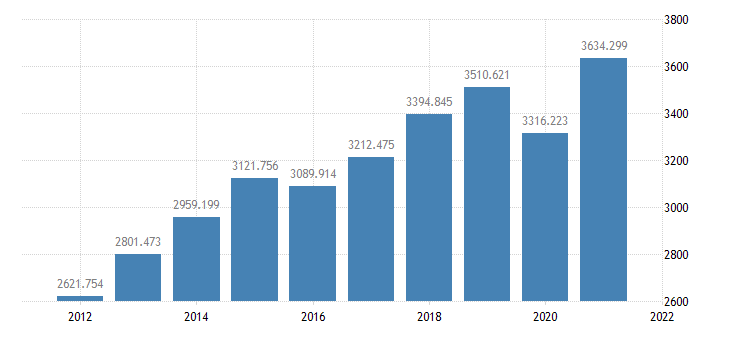 united states real gross private domestic investment bil of chained 2005 $ a na fed data