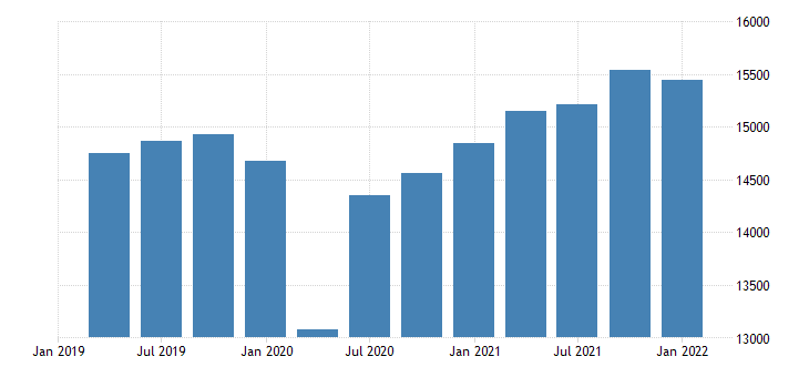united states real gross value added gdp business bil of chn 2009 dollar fed data