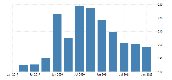 united states real gross value added gdp business farm bil of chn 2009 dollar fed data