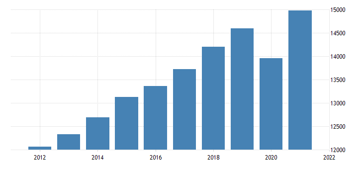 united states real gross value added gdp business nonfarm bil of chn 2009 dollar fed data