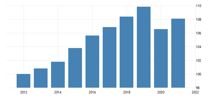 united states real gross value added gdp households and institutions nonprofit institutions serving households chain type quantity index index 2009 100 fed data