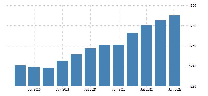 united states real gross value added gdp households bil of chn 2009 dollar fed data