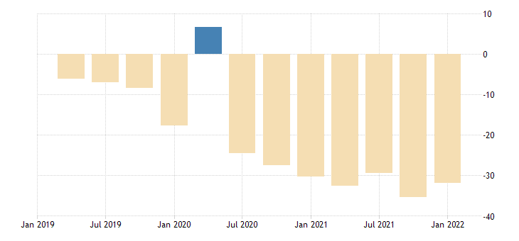 united states real gross value added gdp residual bil of chn 2009 dollar fed data