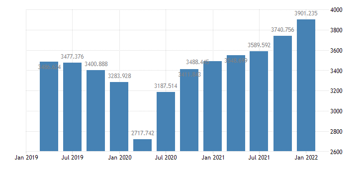 united states real imports of goods  services 1 decimal bil of chained 2005 $ q saar fed data