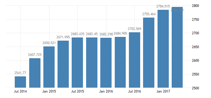 united states real imports of goods  services 3 decimal bil of chained 2005 $ q saar fed data