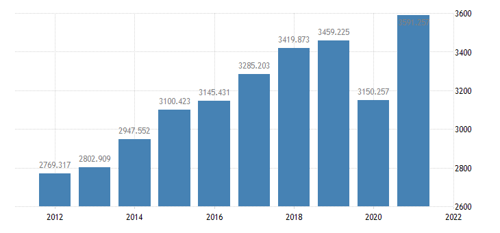 united states real imports of goods and services bil of chained 2005 $ a na fed data