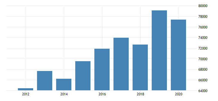 united states real median household income in california fed data