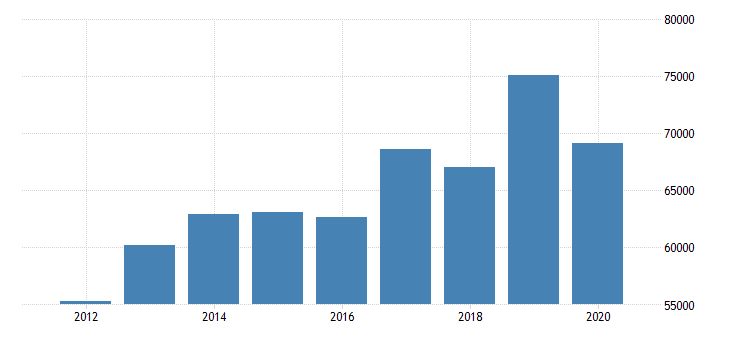 united states real median household income in delaware fed data