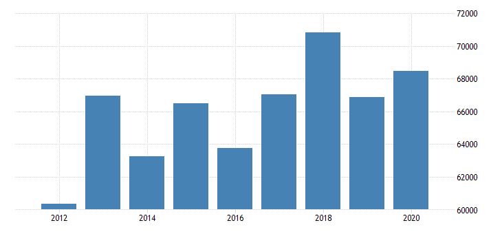 united states real median household income in iowa fed data
