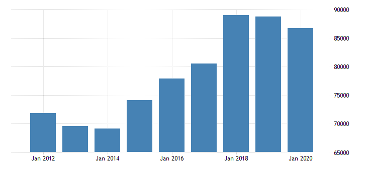 united states real median household income in massachusetts fed data