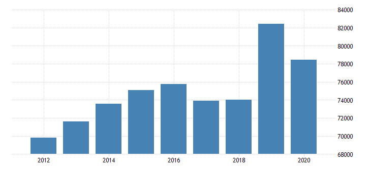 united states real median household income in minnesota fed data