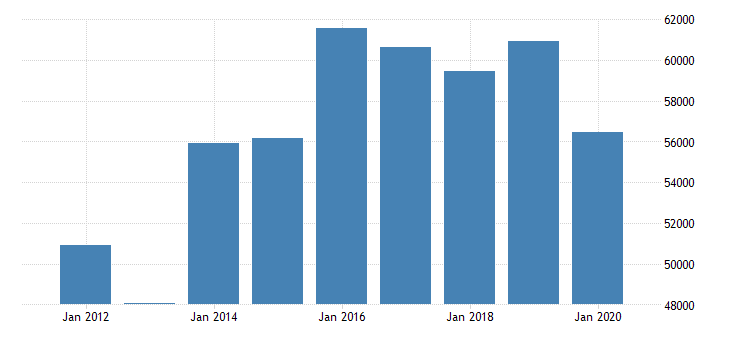 united states real median household income in montana fed data