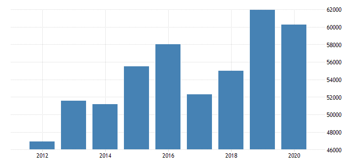 united states real median household income in north carolina fed data