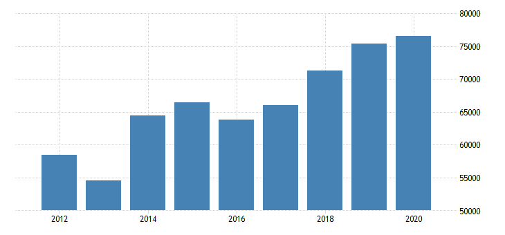 united states real median household income in oregon fed data