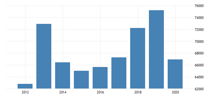 united states real median household income in vermont fed data