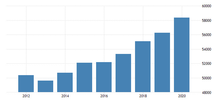 united states real per capita personal income for new hampshire fed data