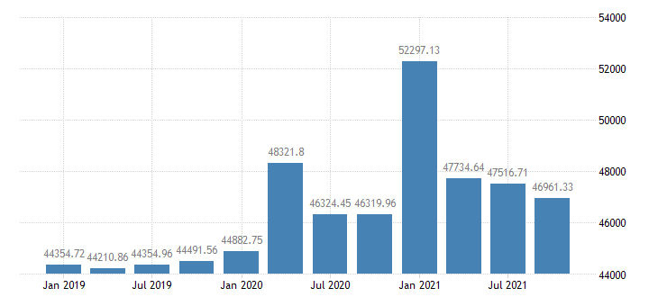 united states real per capita personal income in indiana chained 2000 $ q na fed data